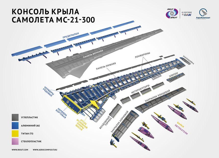 схема крыла МС-21