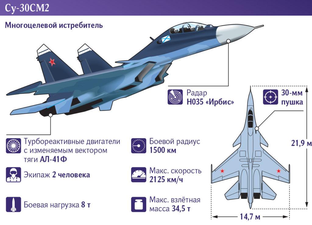 Су-30СМ2
